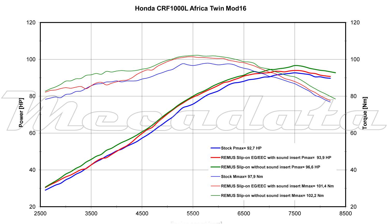 Remus courbe de puissance HONDA CRF1000L Africa Twin